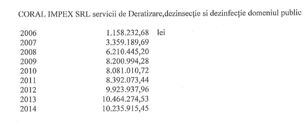 Sursa plăților: Biroul Mass media al Primăriei Cluj-Ncapoca